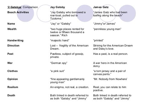 Student collaborative notes on the novel The Great Gatsby